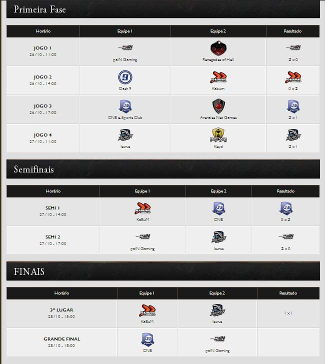 Toda a tabela do Desafio Internacional de League of Legends na BGS 2013.