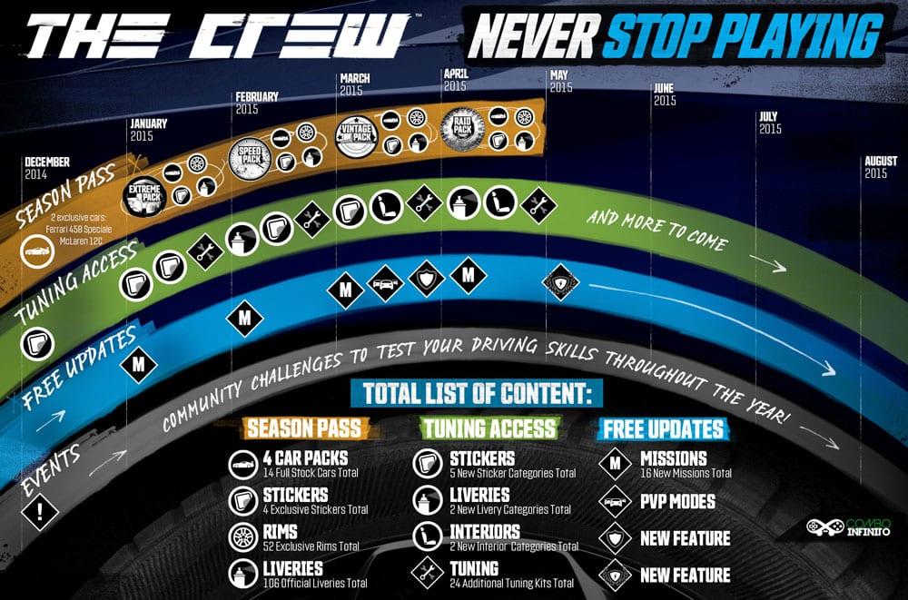 season-pass-the-crew-conteudo