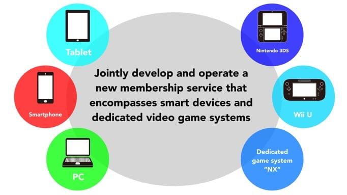 """Nintendo NX será uma """"nova forma de jogar"""" Nintendo_nx_slide"""